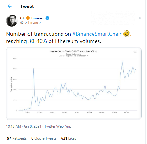 Binance Smart Chain process over 400,000 tx per day
