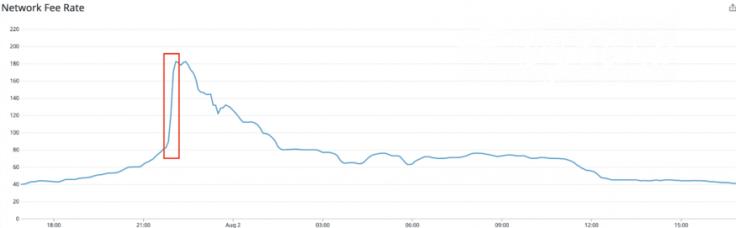 https://blog.coinbase.com/how-coinbase-handled-eth-network-congestion-on-august-1-2020-f4841b6510fb