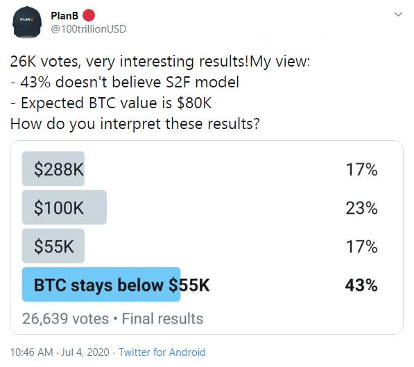 PlanB followers showed cautious optimism