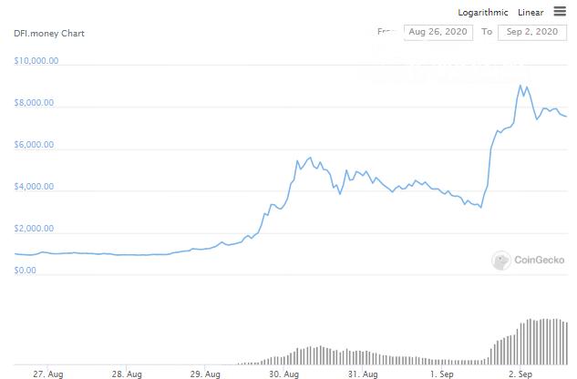 DFI.Money pumps 219%