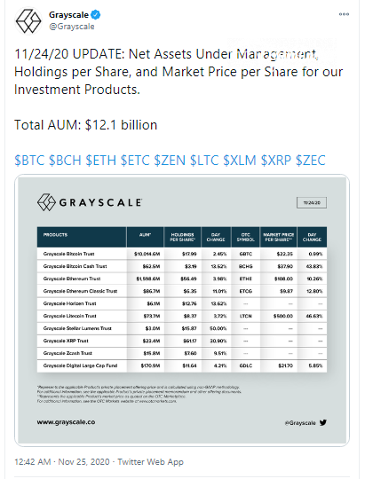 Grayscale Trusts are Rocketing