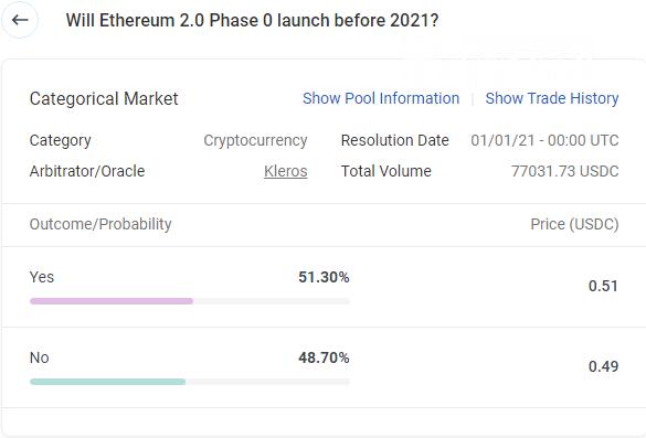 Omen PM hosts Ethereum 2.0 Launch date bet