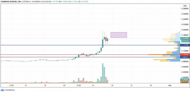 XLM/USD chart by TradingView