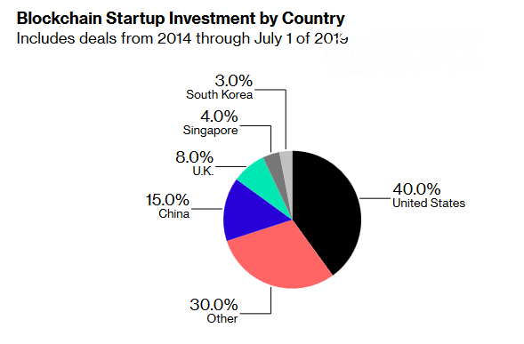 Blockchain Startup Investment by Country 2019