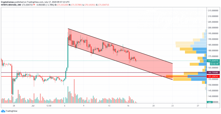 BSV/USD chart by TradingView