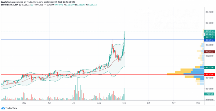 TRX/USD chart by TradingView