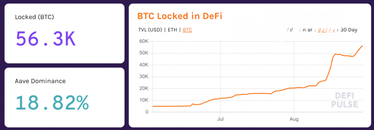 The amount of Bitcoin on Ethereum and DeFi