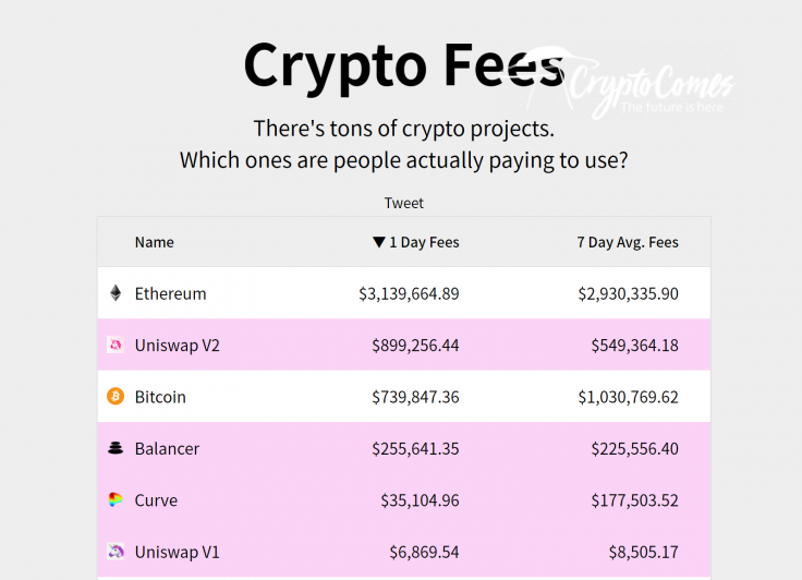 Fees of decentralized applications and blockchains.