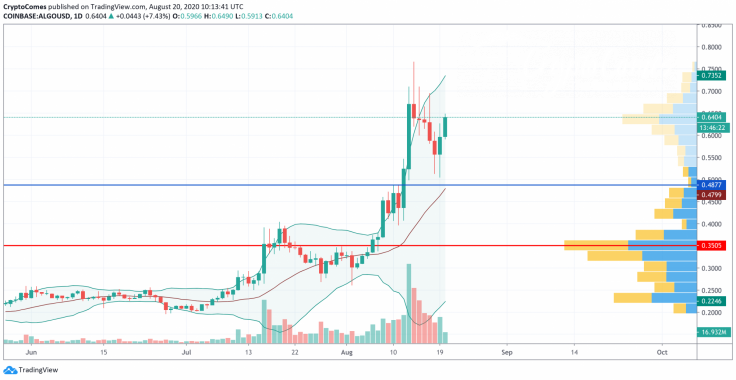 ALGO/USD chart by TradingView