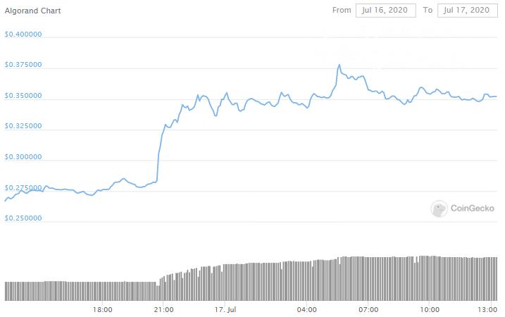 ALGO PRICE pumps on Coinbase listing news