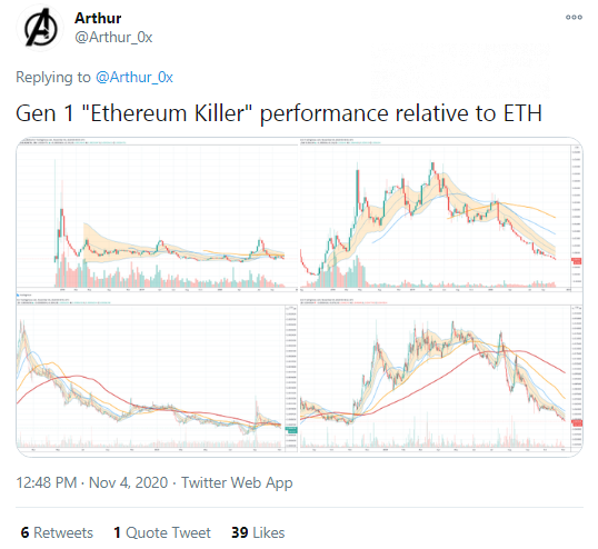 Arthur Cheong: Ethereum outperformed all its killers
