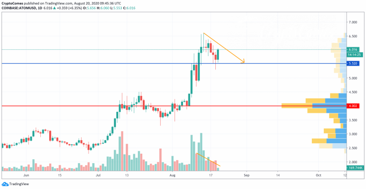 ATOM/USD chart by TradingView