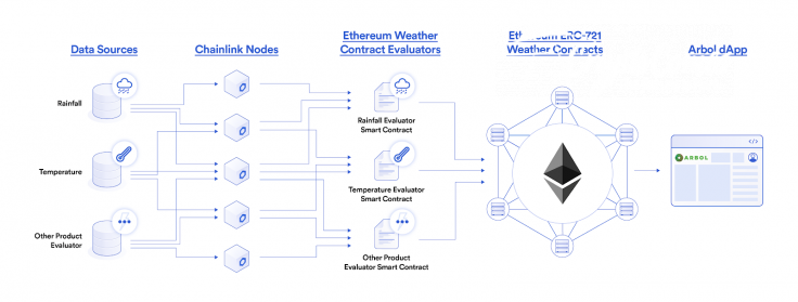 Arbol has partnered up with Chainlink (LINK) to establish blockchain-based weather forecast system