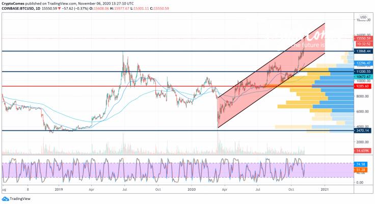 BTC/USD chart by TradingView