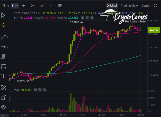 Binance Coin (BNB) surges 20% in three hours on Binance Launchpool announcement