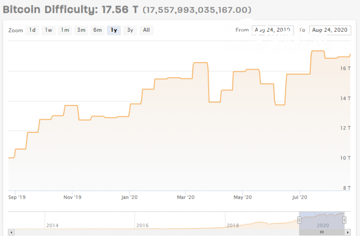 Bitcoin (BTC) network difficulty reaches new all-times high