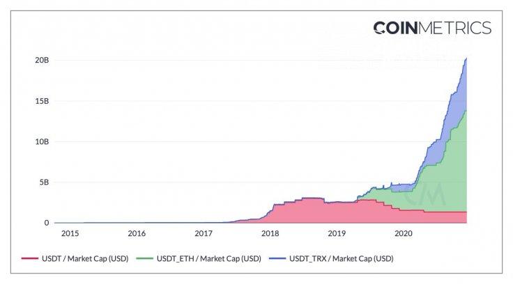 Coinmetrics: Tether's USDT surpasses $20 billions in market capitalization