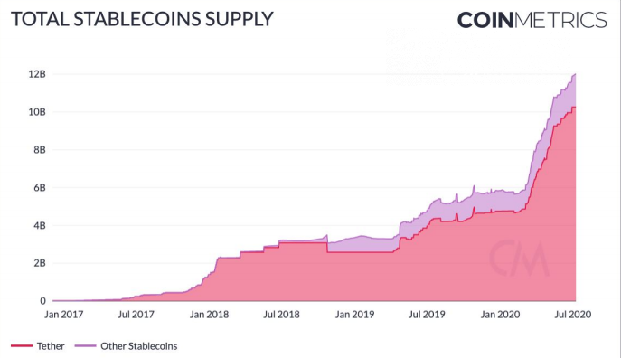 Coinmetrics: Tether is responsible for $10B out of $12B net stablecoin supply