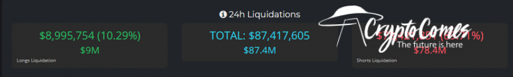 Bitcoin traders see $90M liquidations