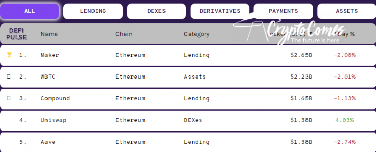 Aave Protocol (AAVE) is Top5 DeFi