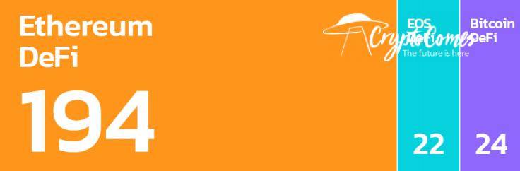DeFi Prime: Ethereum (ETH) hosts 95% of DeFis