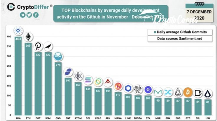 Cardano (ADA) developers most active in crypto space
