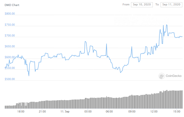 DMD price up 25,6% in 24 hours
