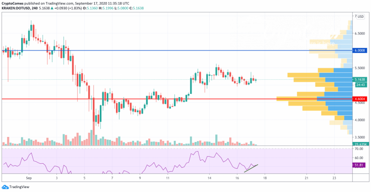 DOT/USD chart by TradingView