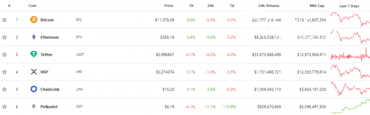 Polkadot (DOT) ranked #5 crypto by market capitalization (excl. USDT)