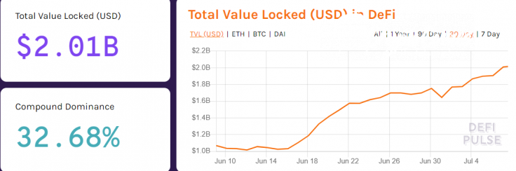 Total amount of value locked in DeFi surpasses $2 Bln