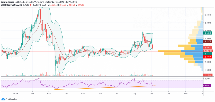 EOS/USD chart by TradingView