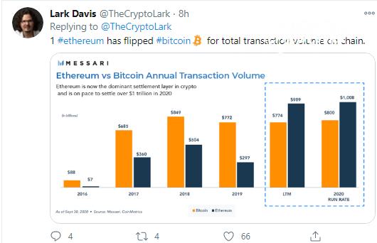 Ethereum (ETH) flippened Bitcoin (BTC) in value transacted