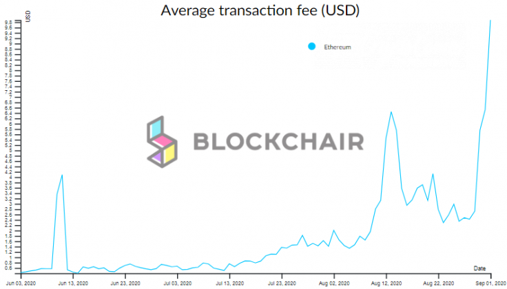 Ethereum (ETH) network fees went through the roof