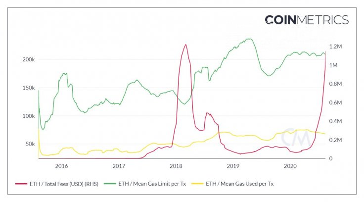 Ethereum (ETH) network fees are close to new ATH