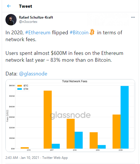Flippening: Ethereum surpasses Bitcoin in network fees