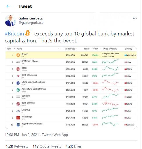 Gurbacs: Bitcoin (BTC) way more expensive that every top bank