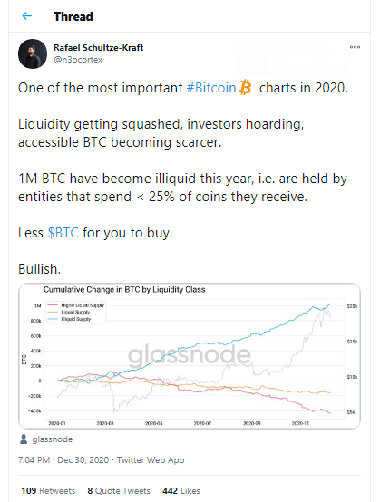 Glassnode: Bitcoin liquid supply plummets