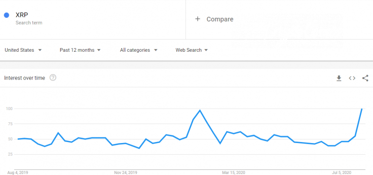 Google searches for XRP skyrocketed in the U.S.