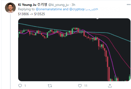 Ki Young Ju: 22 BTC injection is reflected by 2.5% price drop