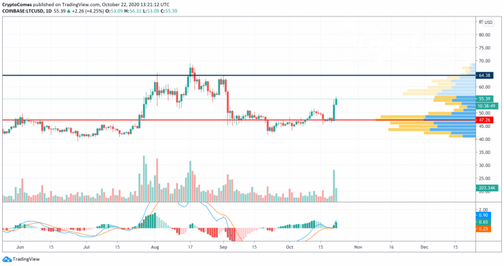 LTC/USD chart by TradingView