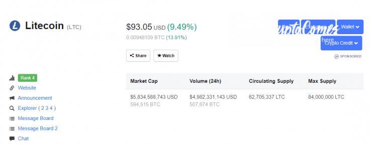 The Litecoin price
