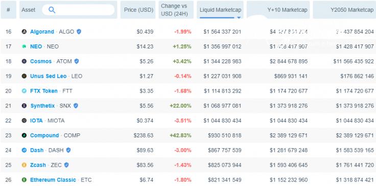SNX surpasses $1B in liquid market capitalization