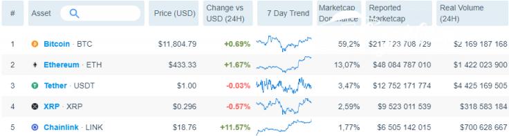 Messari: Ethereum (ETH) trading volume is 1.4B