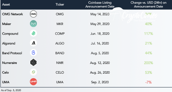 Messari named top gainers of Q3, 2020 Coinbase pumps