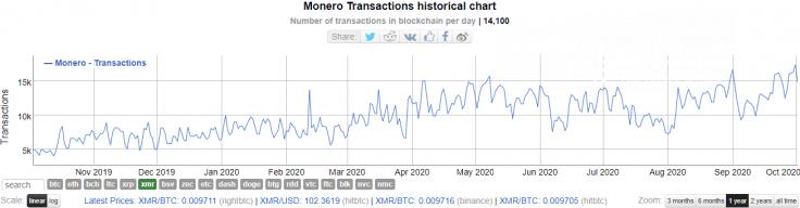 Monero (XMR) transactions hit new ATH