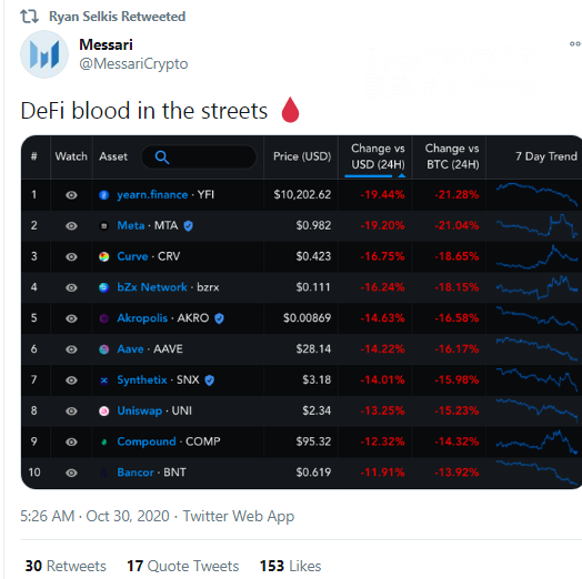 Messari: DeFi streets are full of blood