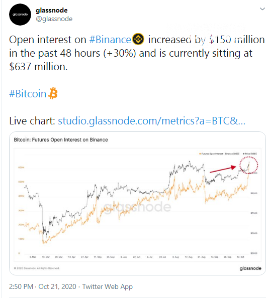 Binance Futures OI for Bitcoin (BTC) hits new all-times high