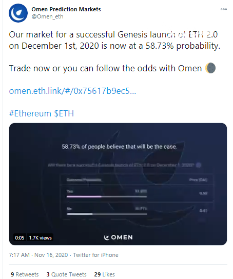48% of Omen users are Ethereum disbelievers