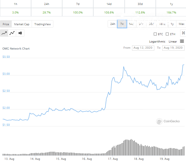 OMG pumps 30% in 24 hours