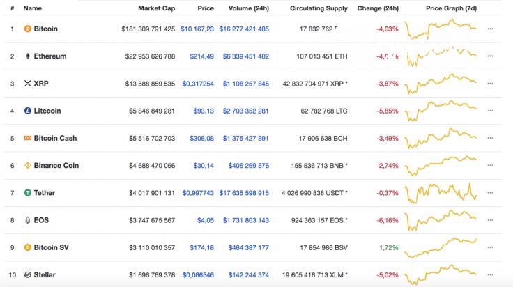Top 10 coins by CoinMarketCap